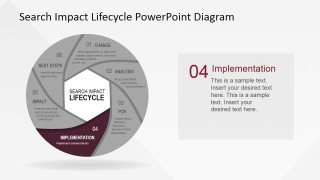 PowerPoint Search Impact Lifecycle Implementation Stage