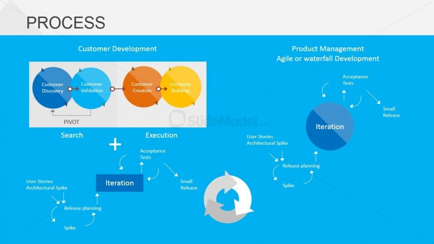 PowerPoint Slide of Business Model Design and Agile Process