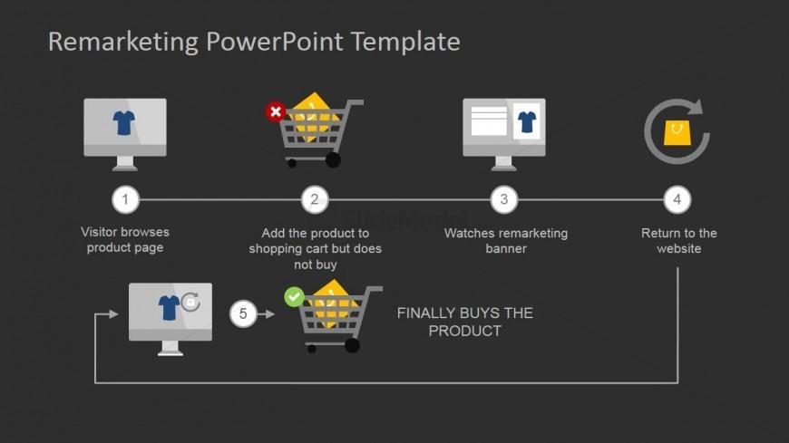 product purchase powerpoint slide slidemodel
