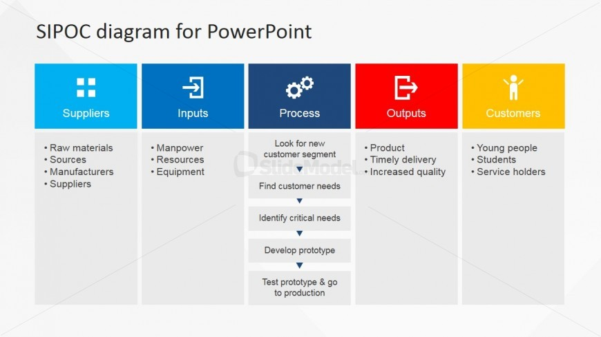 Sipoc Powerpoint Presentation For Business Slidemodel