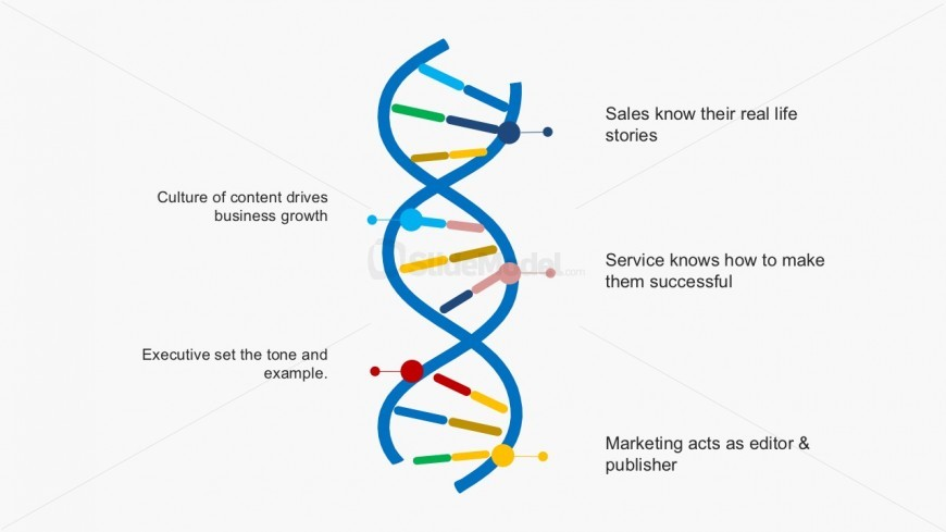 Organization Profiles DNA Genetic Trends for PowerPoint - SlideModel