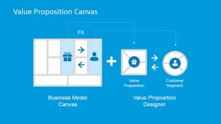 Value Proposition Design Over Business Model Canvas