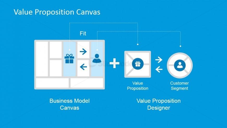 Value Proposition Design Over Business Model Canvas