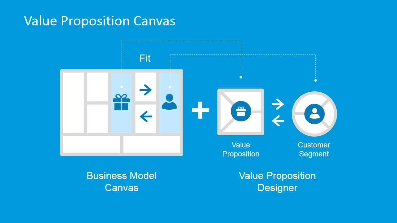 Value proposition canvas powerpoint template slidemodel value proposition design over business model canvas toneelgroepblik Choice Image
