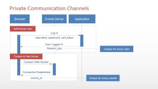 PowerPoint UML Sequence Diagram