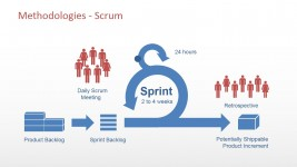 Scrum Agile Methodology High Level Diagram