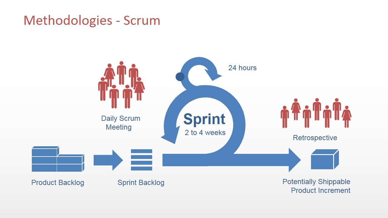 PowerPoint Scrum Methodology Diagram