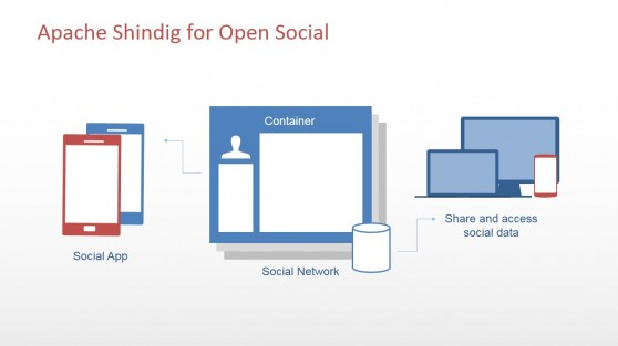 Devices and Container Relationship Slide Design