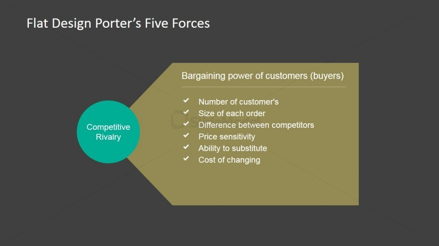 PowerPoint 5 Forces of Porter Bargaining power of Buyers