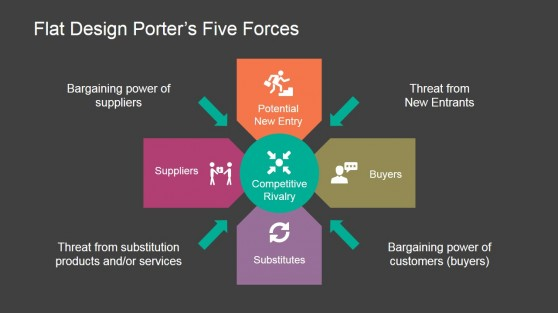 Five forces powerpoint templates for Porter five forces template word