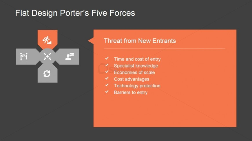 PowerPoint Porter's 5 Forces Threat from New Entrants
