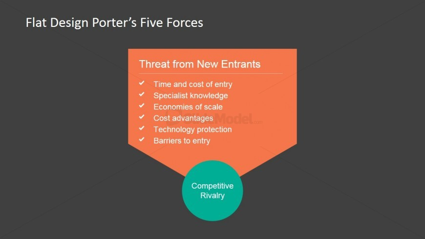 PowerPoint Porter's 5 Forces Threat of New Entrants