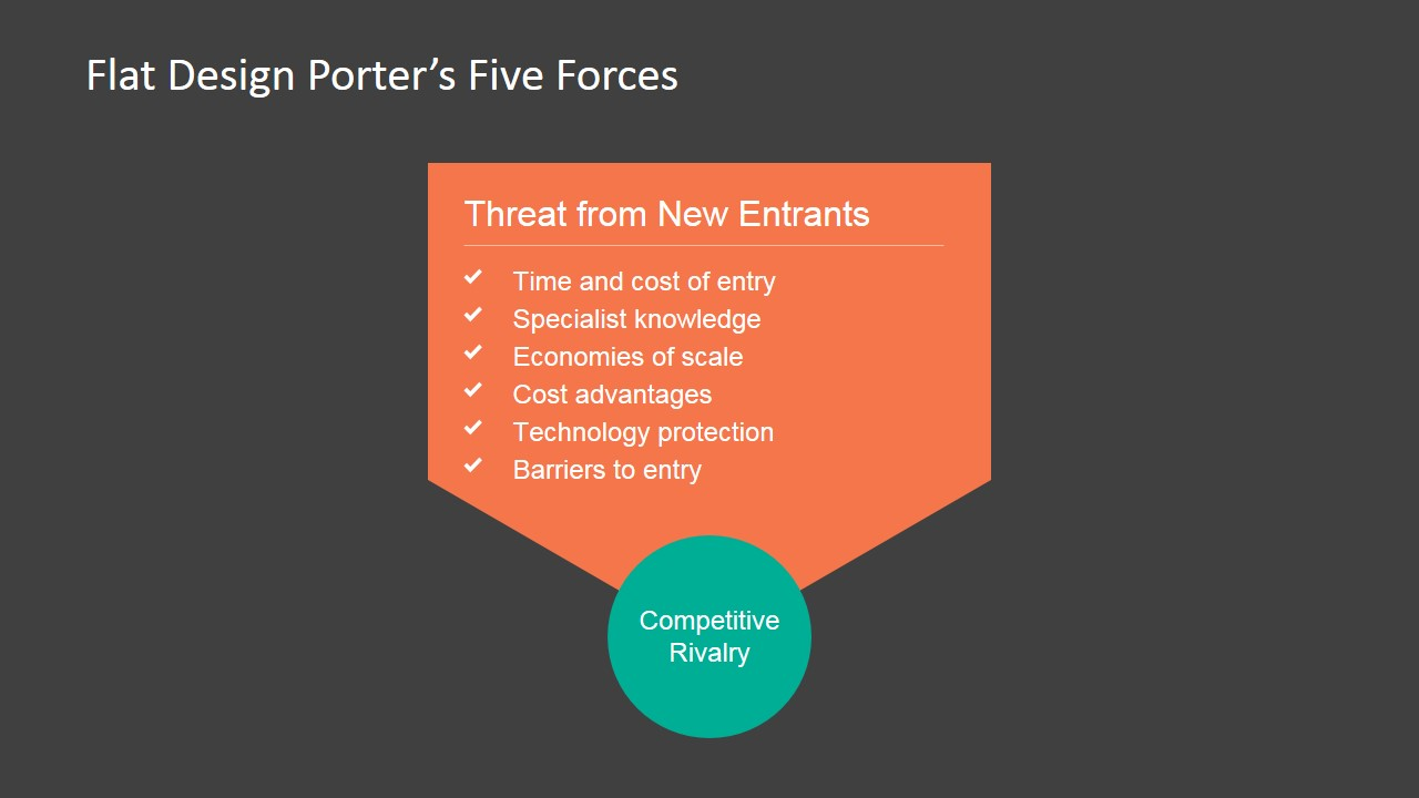 random porter five forces Flat porters five forces powerpoint template - slidemodel regarding porters five forces template porter five forces template snapshot random post.