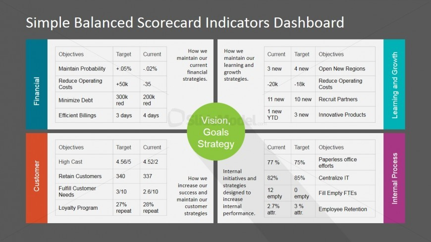 PowerPoint Dashboard Balanced Scorecard KPI's