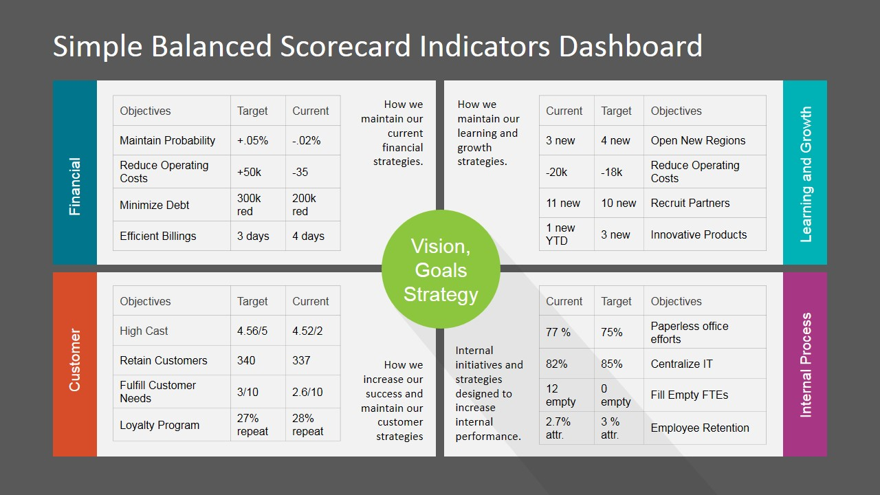 simple balanced scorecard kpi powerpoint dashboard - slidemodel, Modern powerpoint