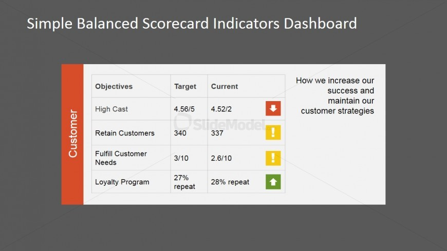 PowerPoint Indicators for Customer Perspective