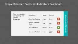Learning and Growth Balanced Scorecard Perspective Indicators