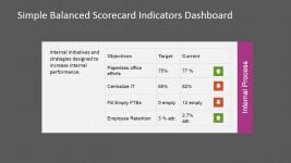Internal Process Perspective Balanced Scorecard