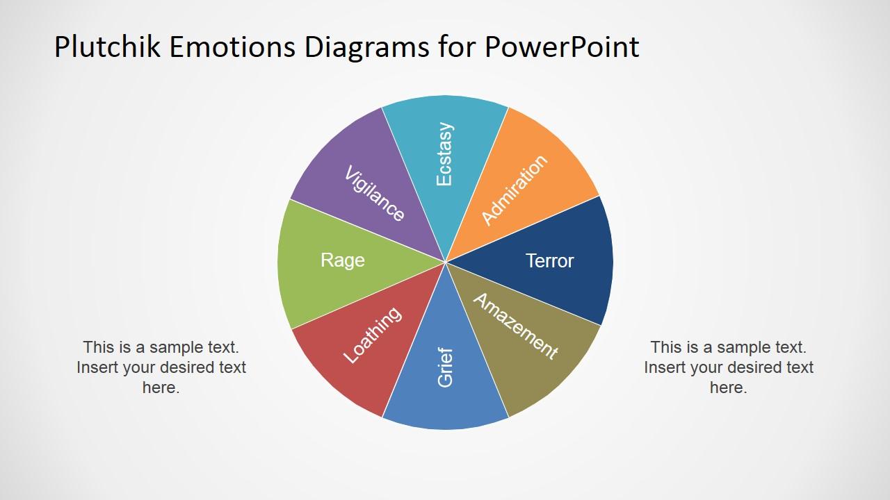 Plutchik Wheel Of Emotions Diagram For Powerpoint Slidemodel