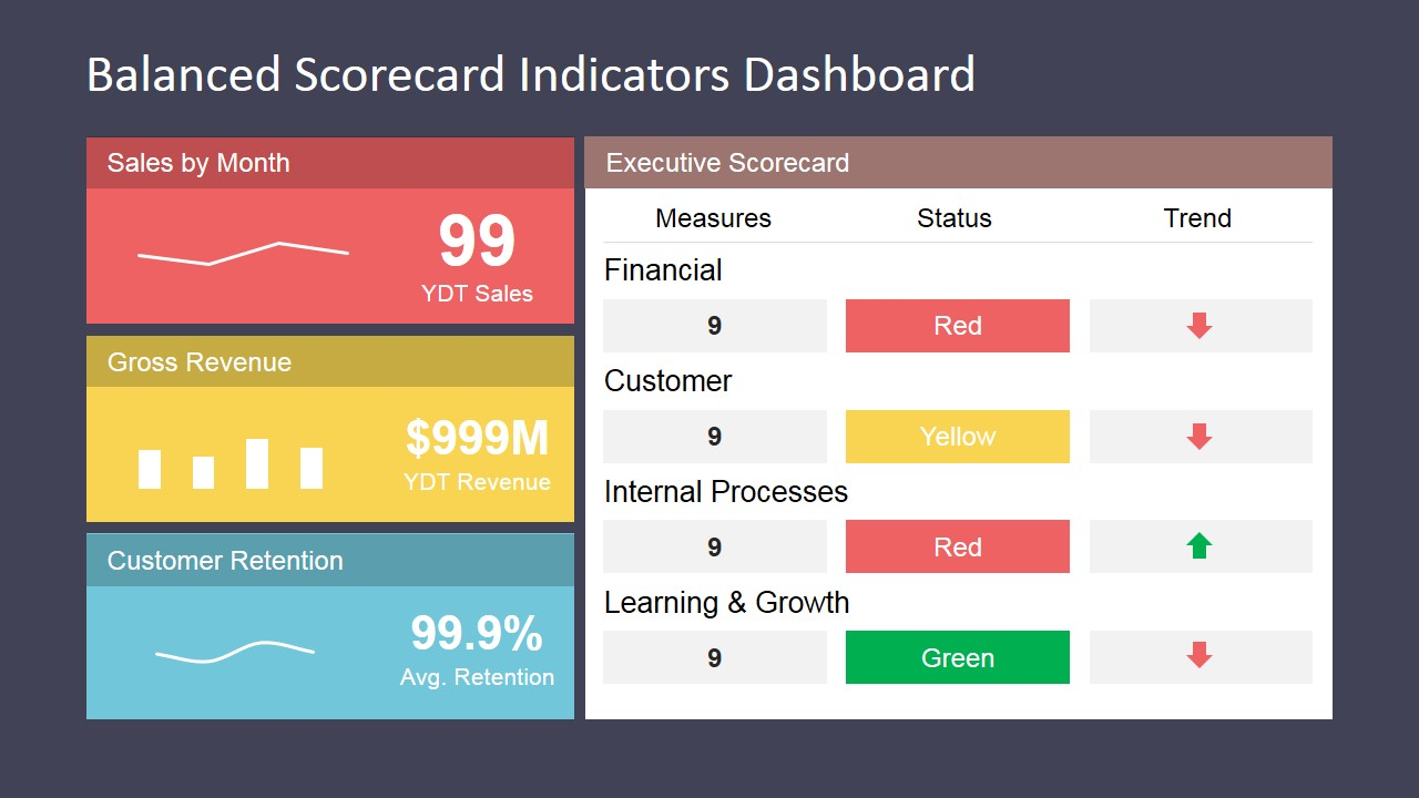 Balanced scorecard indicators dashboard slidemodel template design for a balanced scorecard pronofoot35fo Choice Image