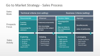 Sales Process Chart Diagram