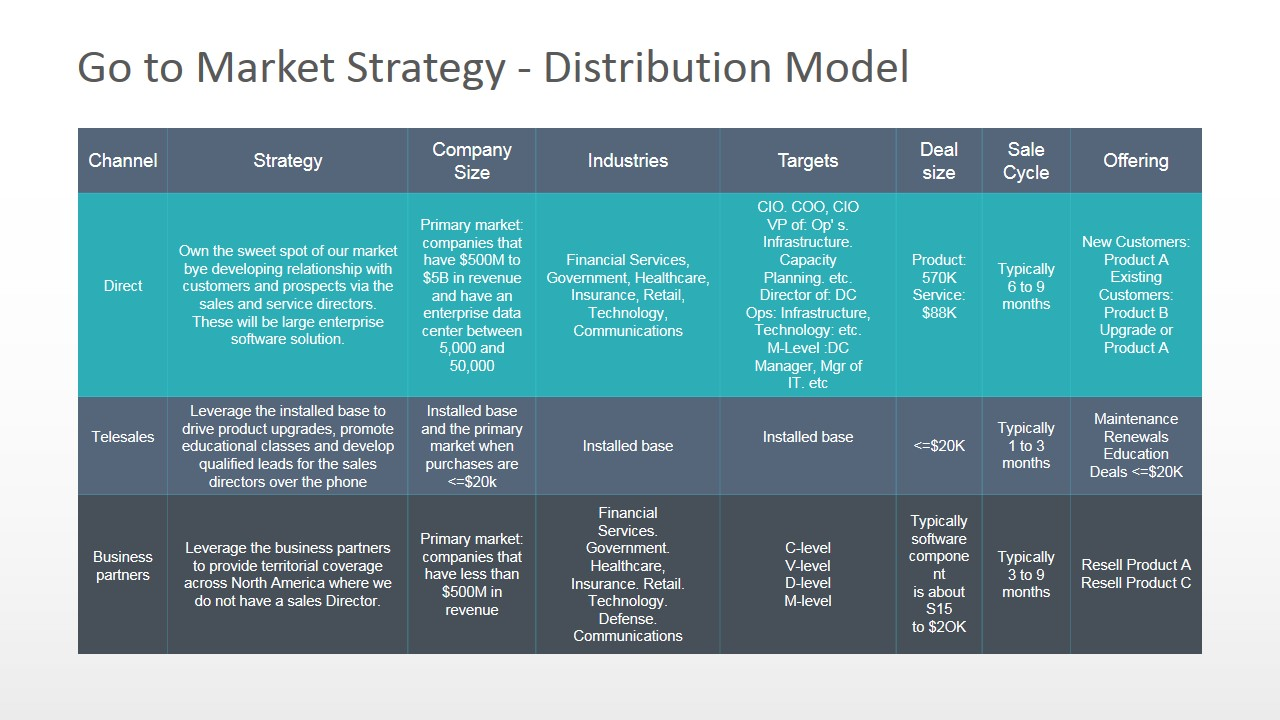 Go To Market Distribution Model Powerpoint Diagram Slidemodel