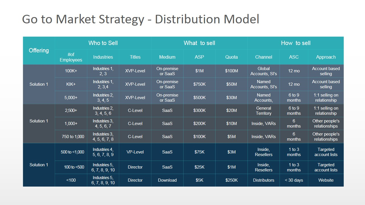 Distribution Model - Who, What, How to Sell