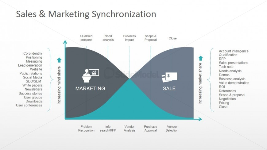 Sales and Marketing Synchronization PowerPoint Diagram