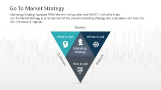 Go To Market Vectors in Inverted Triangle Model