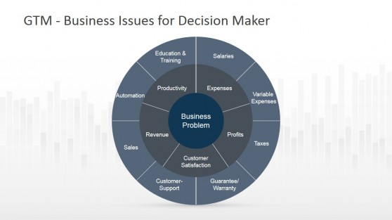Go To Market Business Issues for Decision Analysis