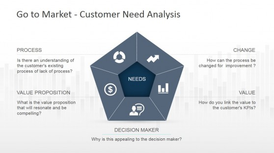 Pentagon Diagram for Customer Need Analysis PowerPoint Diagram