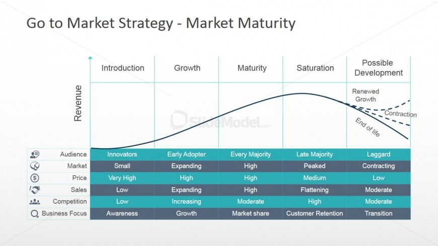 PowerPoint Market Maturity Curve for Go To Market