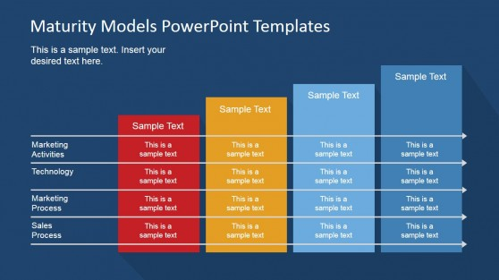 Marketing Strategy Maturity Four Stages Model