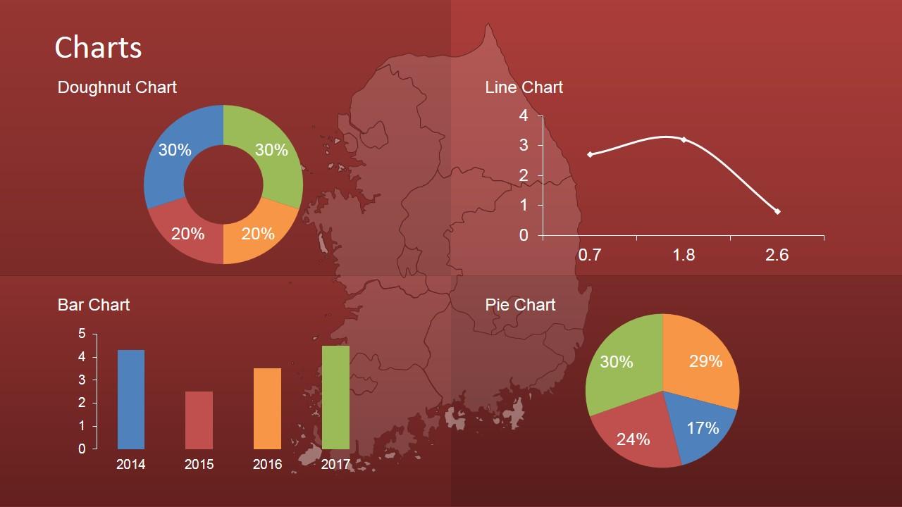 Dashboard of South Korea KPI's