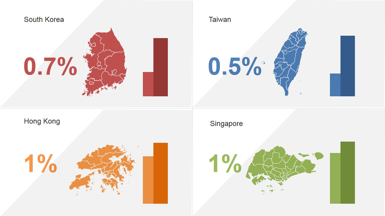 Four asian tigers powerpoint template slidemodel powerpoint dashboard of four asian tigers kpis toneelgroepblik