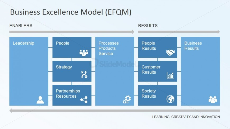 Learning Creativity And Innovation Model