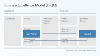 Action and Impact Business Excellence Model