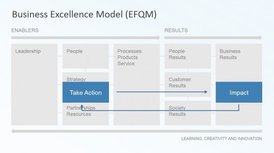 Take Action and Impact EFQM Model