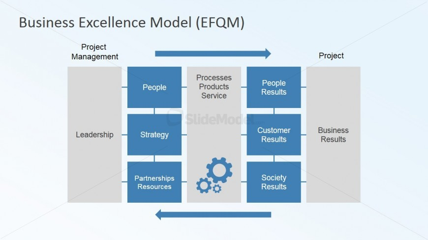 Cyclical Work Flow Presentation Project Management