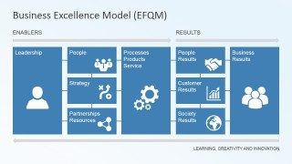 PowerPoint Slide with Components of the EFQM
