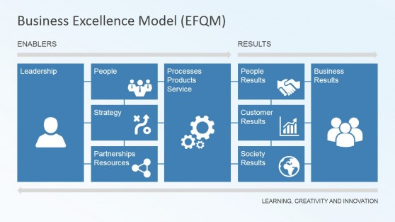 Business Excellence Model Components Slide Design