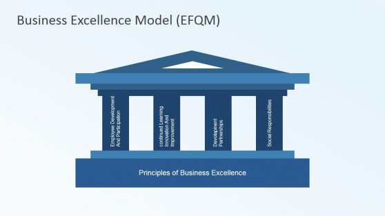 Pillars of Excellence Business Model EFQM