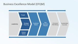 Model Criteria Chevrons for Business Excellence Model