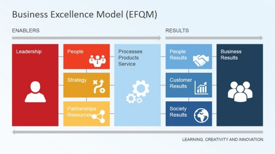 EFQM Business Excellence Model Diagram