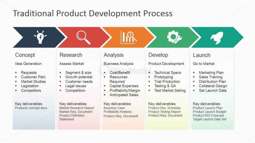 6855 01 traditional product development process powerpoint for Company product development