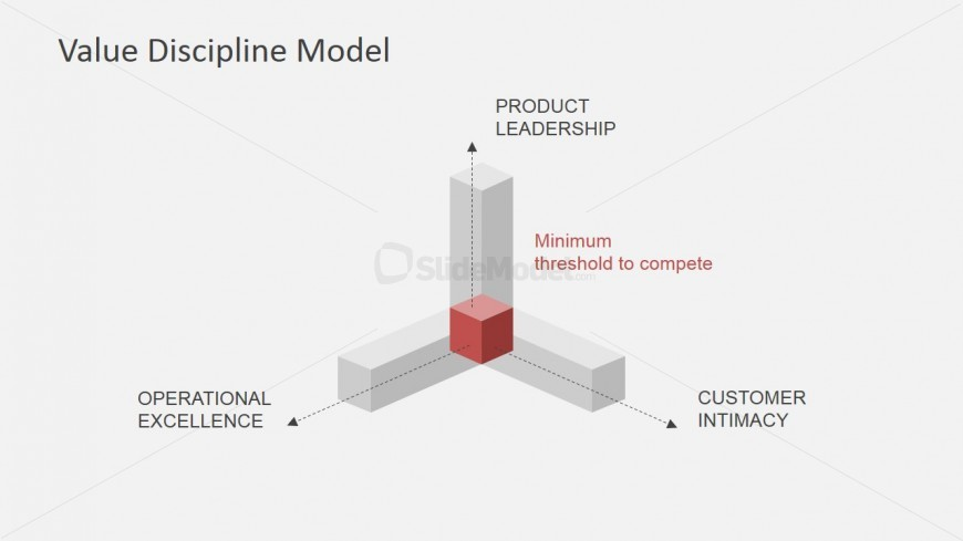 3D Value Discipline Model View for PowerPoint
