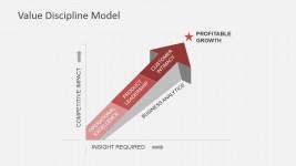 Value Discipline Model Arrow to Profitable Growth