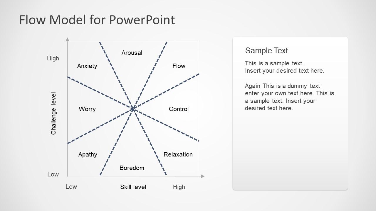 Editable Flow Chart Mihaly Csikszentmihalyi Model