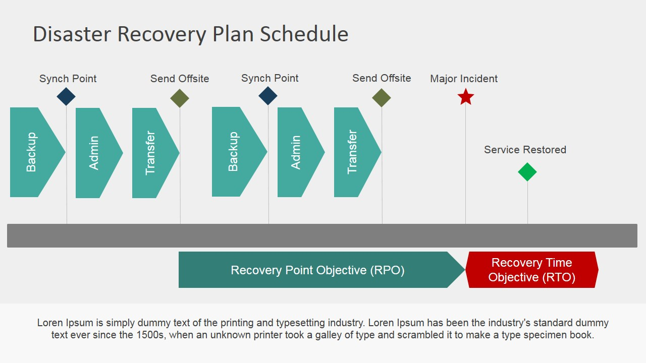 Disaster Recovery Plan Roadmap For Powerpoint Slidemodel
