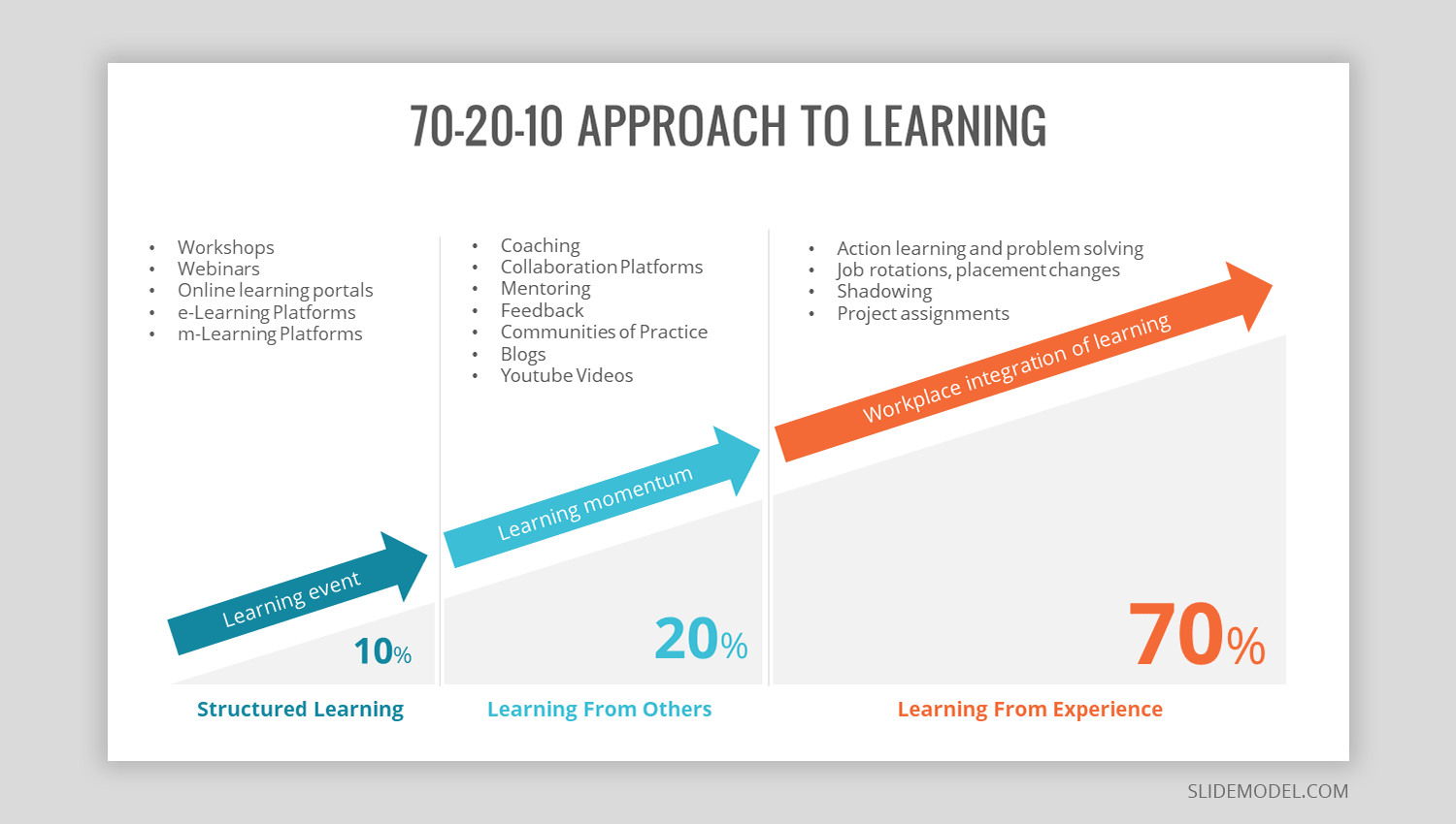 70 20 10 approach to learn diagram for PowerPoint